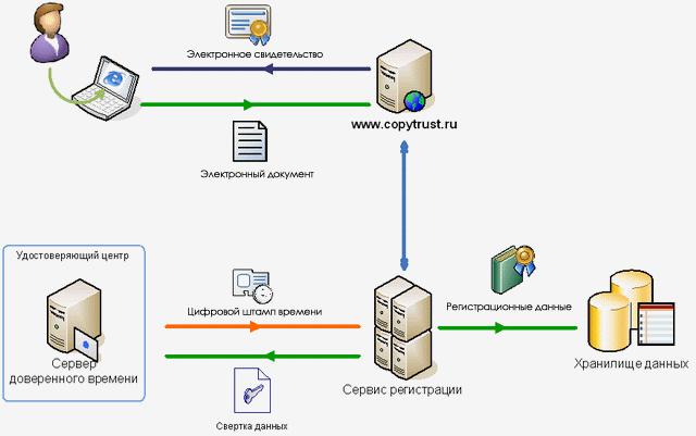 Полученный электронный документ обрабатывается в системе Копитраст, а затем, вся полученная информация в процессе...